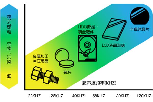 超声波清洗机频率